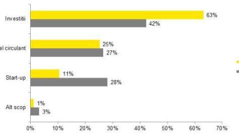 Opţiunile de finanţare ale antreprenorilor : Creditul bancar are o tendinţă descrescătoare