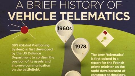 Infografic: Istoria sistemelor telematice