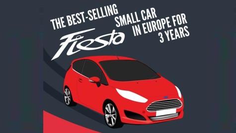 Ford Fiesta, de trei ani cea mai bine vândută mașină de clasă mică din Europa