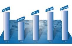 Infografic FloteAuto: înmatriculările din ultimii 5 ani (2010-2014)