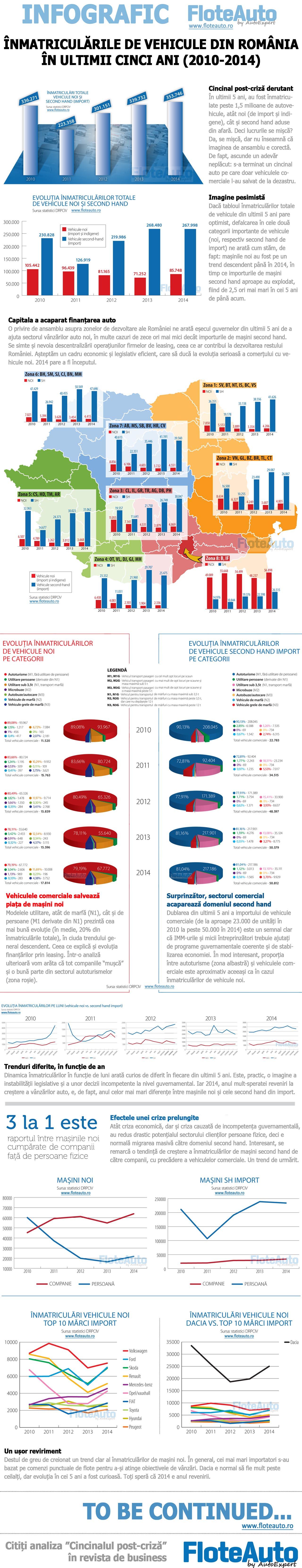 infografic inmatriculari 5 ani - floteauto cu logo 1