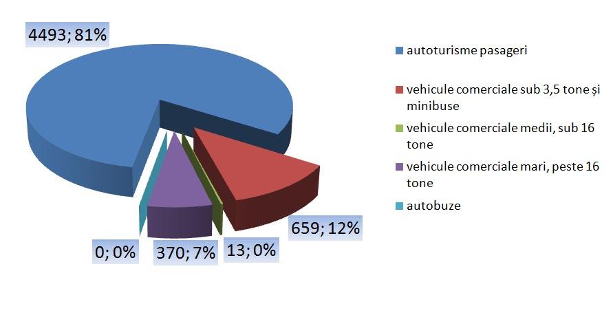 vanzari vehicule comerciale ianuarie 2015 - floteauto 1