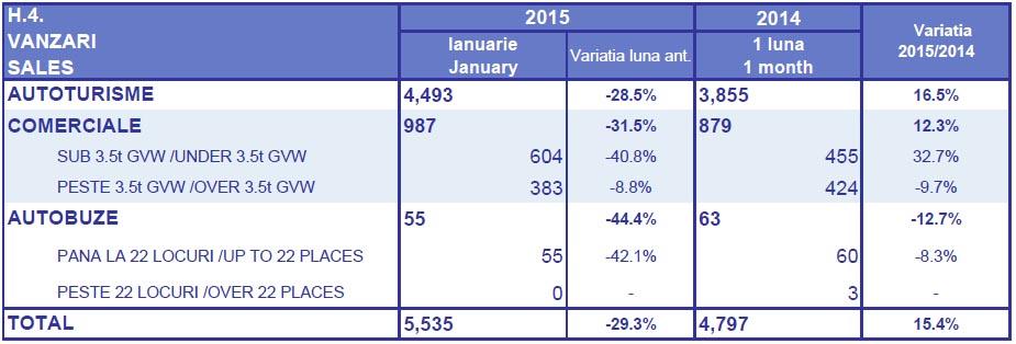 vanzari vehicule comerciale ianuarie 2015 - floteauto 2