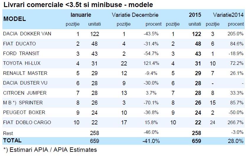 vanzari vehicule comerciale ianuarie 2015 - floteauto 3