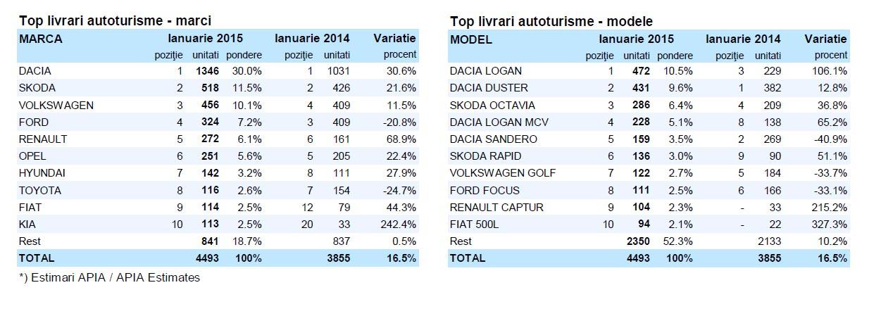 vanzari vehicule comerciale ianuarie 2015 - floteauto 5