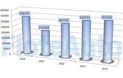 ANALIZĂ FloteAuto (ep. 1): înmatriculările de vehicule din 2010-2014