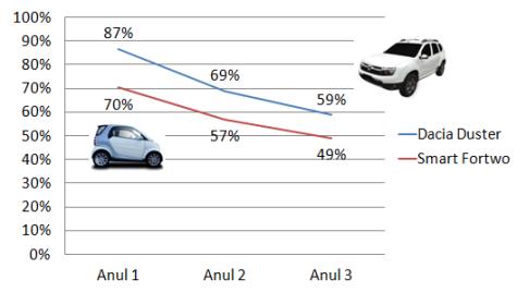 Topul mașinilor cu deprecierea cea mai redusă în România, după 3 ani