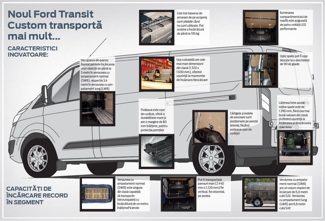 ford transit custom - floteauto 2