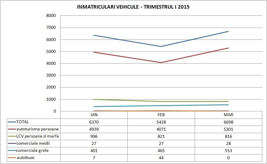 piata auto trimestrul 1 2015 - floteauto 1
