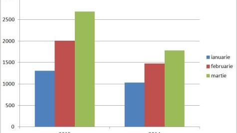 Evoluție ușoară a pieței auto în primul trimestru din 2015