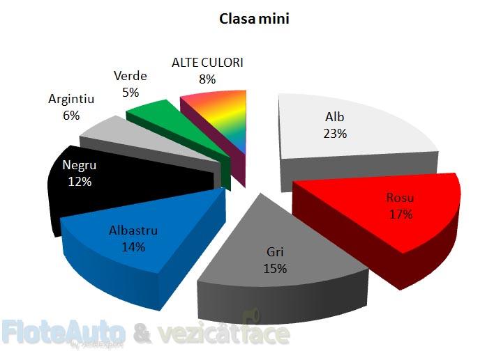 top culori masini - floteauto 102