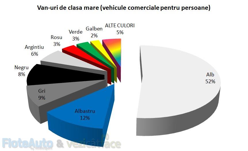top culori masini - floteauto 112