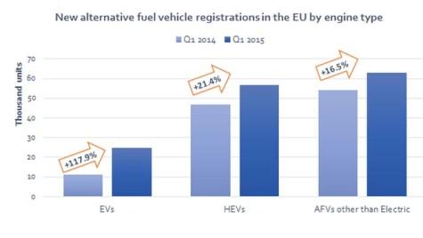 Creșterea vânzărilor vehiculelor cu propulsie alternativă în primul trimestru din 2015