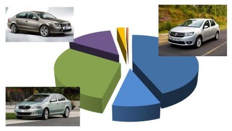 Înmatriculări mașini noi pe clase (2010-2014): berline 3 volume