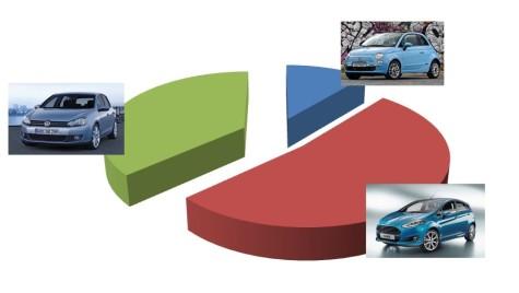 Înmatriculări mașini noi pe clase (2010-2014): mașini hatchback