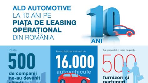 ALD Automotive la 10 ani în România: cotă de piaţă de 17%, 8.864 autovehicule, 320 de clienţi