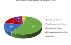 Economia în 2016, între speranţele mari privind consumul şi temerile privind haosul fiscal şi influenţele politice