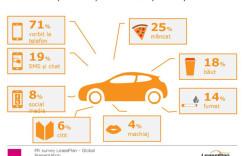 LeasePlan Mobility Monitor: 7 din 10 şoferi români recunosc că vorbesc la telefon atunci când sunt la volan