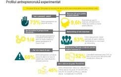 Vezi care este cea mai bună măsură fiscală din ultimul an, în opinia antreprenorilor