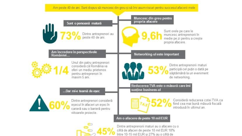 infografic-antreprenori-EY-floteauto