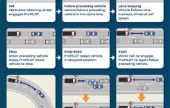Nissan ProPilot – iată cum funcționează