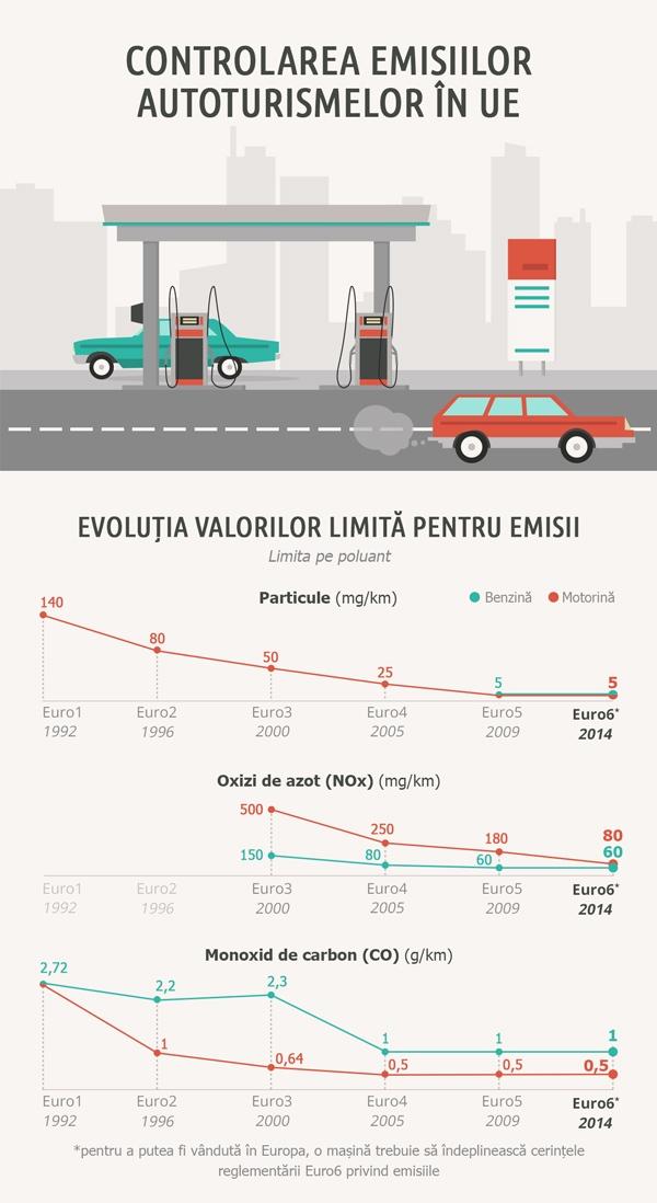 emisii-auto