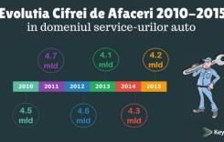 Cum a ajuns România ţara service-urilor auto