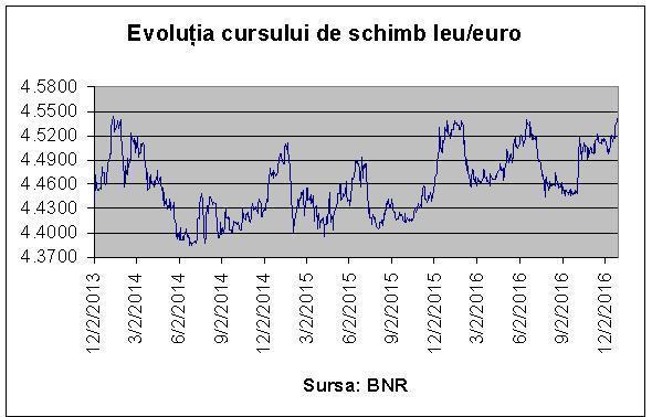 curs_euro