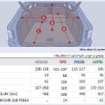 Dimensiuni portbagaj modele break compacte