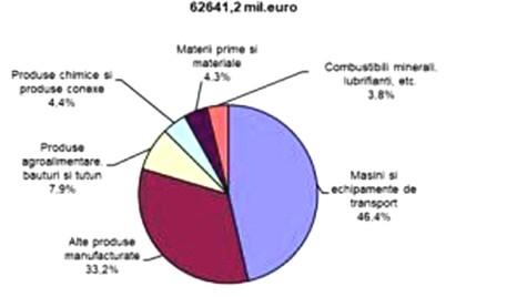 Exporturile industriei auto, 29 mld. euro în 2017