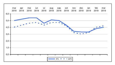 Rata anuală a inflaţiei în martie a ajuns la 4%