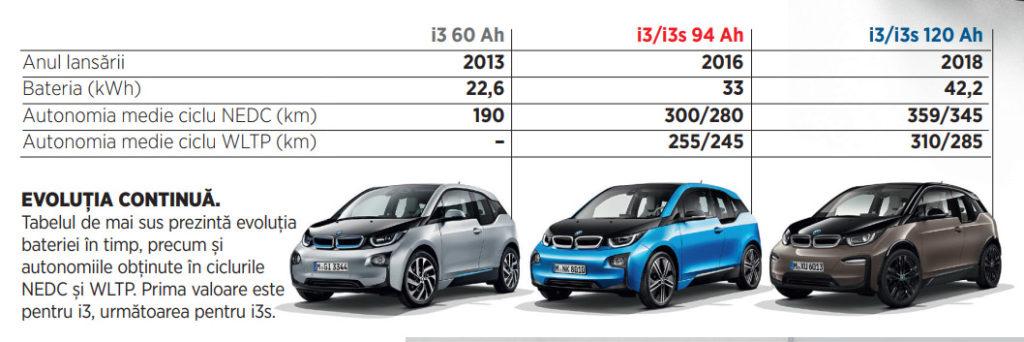BMW i3 60 Ah, 90 Ah, 120 Ah