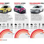 TOP: cele mai economice hibride și hatchback-uri