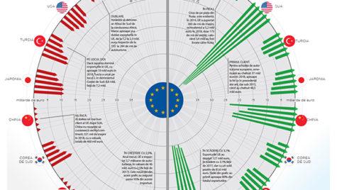 Exporturile de autoturisme din UE: unde se duc mașinile noastre?