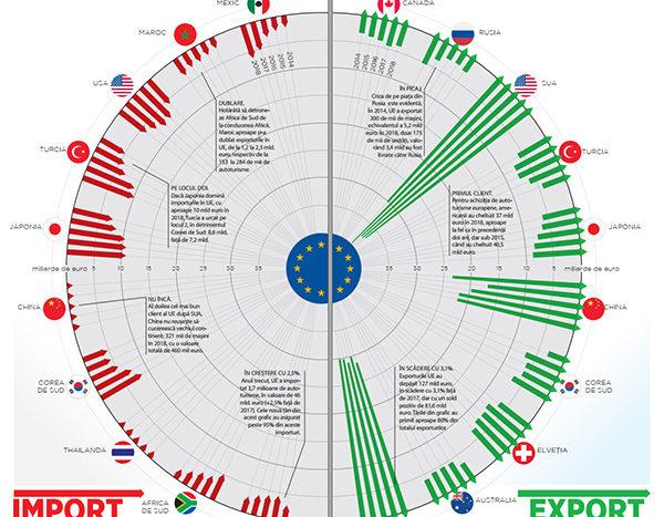Deschidere importuri / exporturi UE