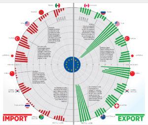 Exporturi de autoturisme din UE
