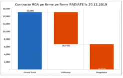 Peste 15.000 de asigurări RCA aparţin unor firme radiate
