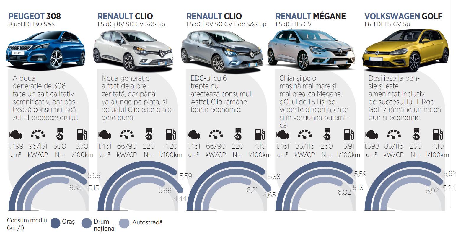 Cele mai economice masini diesel