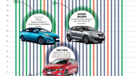 TOP 60 cele mai economice mașini