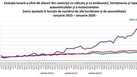 Afacerile din comerţul cu autovehicule şi motociclete, în creştere cu 3,8%