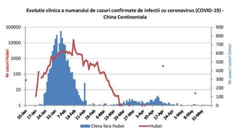 China a raportat, în premieră, ZERO cazuri de contaminare cu Covid-19