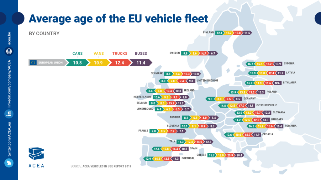 Parcul auto din Romania - Europa 2019 floteauto.ro