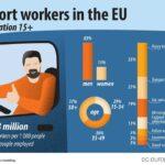 Regiunea Sud-Muntenia are cel mai mare număr de lucrători în transporturi din UE